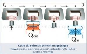 réfrigérateur magnétique